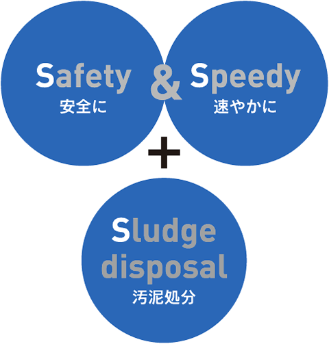 Safety(安全に)& Speedy(速やかに)+ Sludge disposal(汚泥処分)